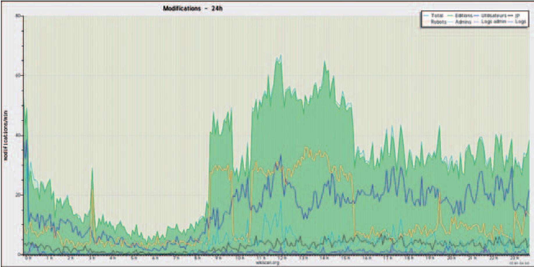 Figure 1 - Répartition des contributions sur 24 heures (23             août 2012)