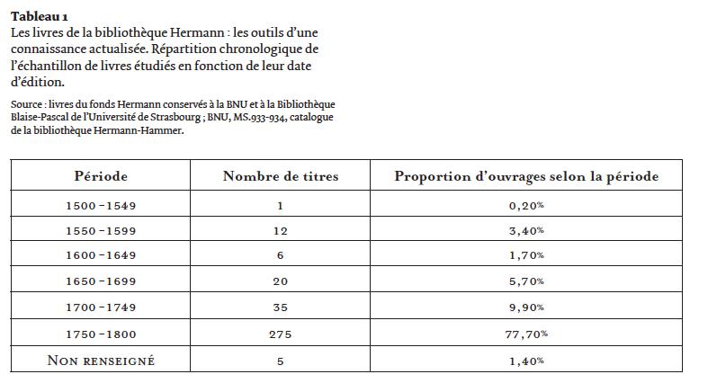 Tableau 1 – Les livres de la bibliothèque             Hermann : les outils d'une connaissance actualisée. Répartition             chronologique de l'échantillon de livres étudiés en fonction de             leur date d'édition.