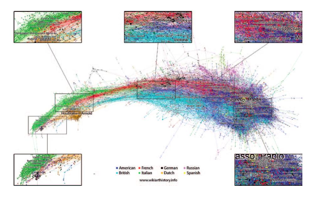 Figure 4 - Représentations des liens entre articles             consacrés à des acteurs de l'histoire de l'art dans la wikipédia             anglophone, mai 2012, Doron Goldfarb, Max Arends, Josef             Froschauer, Dieter Merkl.