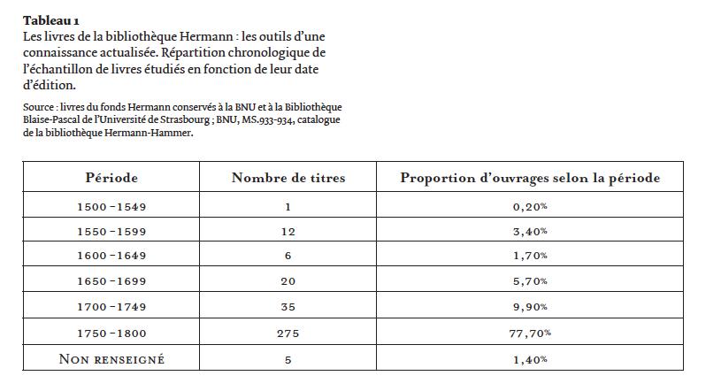 Tableau 2 – Répartition des livres de la             bibliothèque Hermann étudiés en fonction de la langue et du lieu             d'édition.