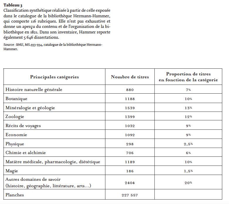 Tableau 3 – Classification synthétique             réalisée à partir de celle exposée dans le catalogue de la             bibliothèque Hermann-Hammer, qui comporte 116rubriques. Elle             n'est pas exhaustive et donne un aperçu du contenu et de             l'organisation de la bibliothèque en1821. Dans son inventaire,             Hammer reporte également 5646dissertations.