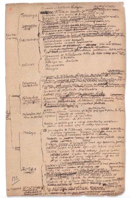 Figure 5 – Cette esquisse d'un classement             systématique de bibliothèque, sous la forme d'un tableau et de             sections (A IV, 6, n77) permettait             d'englober pour ainsi dire en un regard le «cosmos du savoir»             (coll. Niedersächsische Landesbibliothek).
